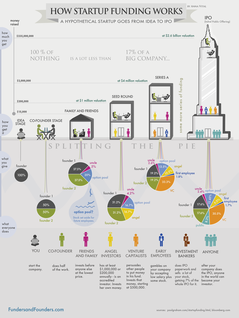 Infographic: How startup funding works